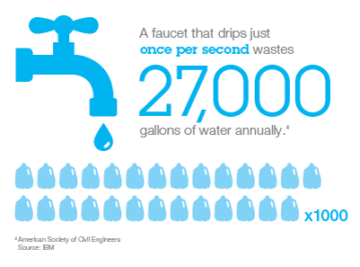 27000-faucet-dripping.jpg
